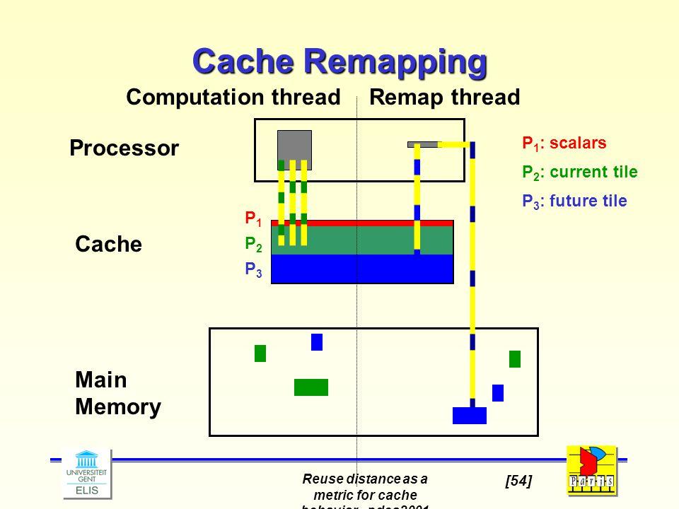 Reuse distance as a metric for cache behavior - pdcs2001 [54] Cache Remapping Processor Cache Main Memory Computation threadRemap thread P1P1 P2P2 P3P3 P 1 : scalars P 2 : current tile P 3 : future tile