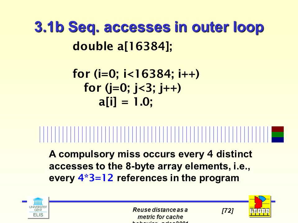 Reuse distance as a metric for cache behavior - pdcs2001 [72] A compulsory miss occurs every 4 distinct accesses to the 8-byte array elements, i.e., every 4*3=12 references in the program double a[16384]; for (i=0; i<16384; i++) for (j=0; j<3; j++) a[i] = 1.0; 3.1b Seq.