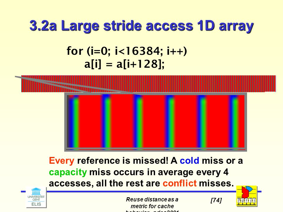 Reuse distance as a metric for cache behavior - pdcs2001 [74] Every reference is missed! A cold miss or a capacity miss occurs in average every 4 acce
