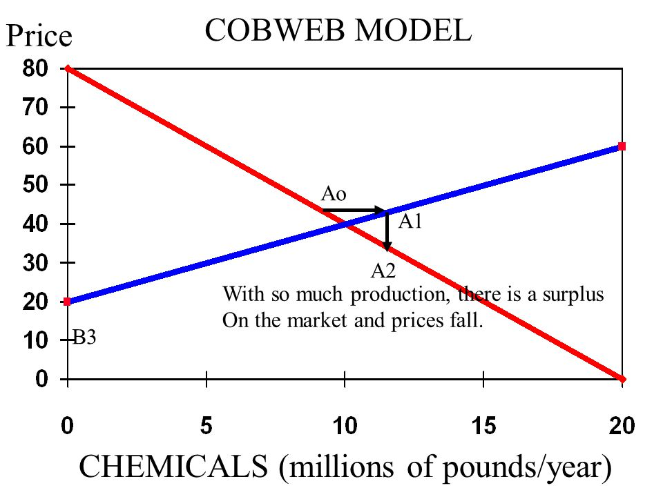 COBWEB MODEL Ao A1 A2 B3 CHEMICALS (millions of pounds/year) Price With so much production, there is a surplus On the market and prices fall.