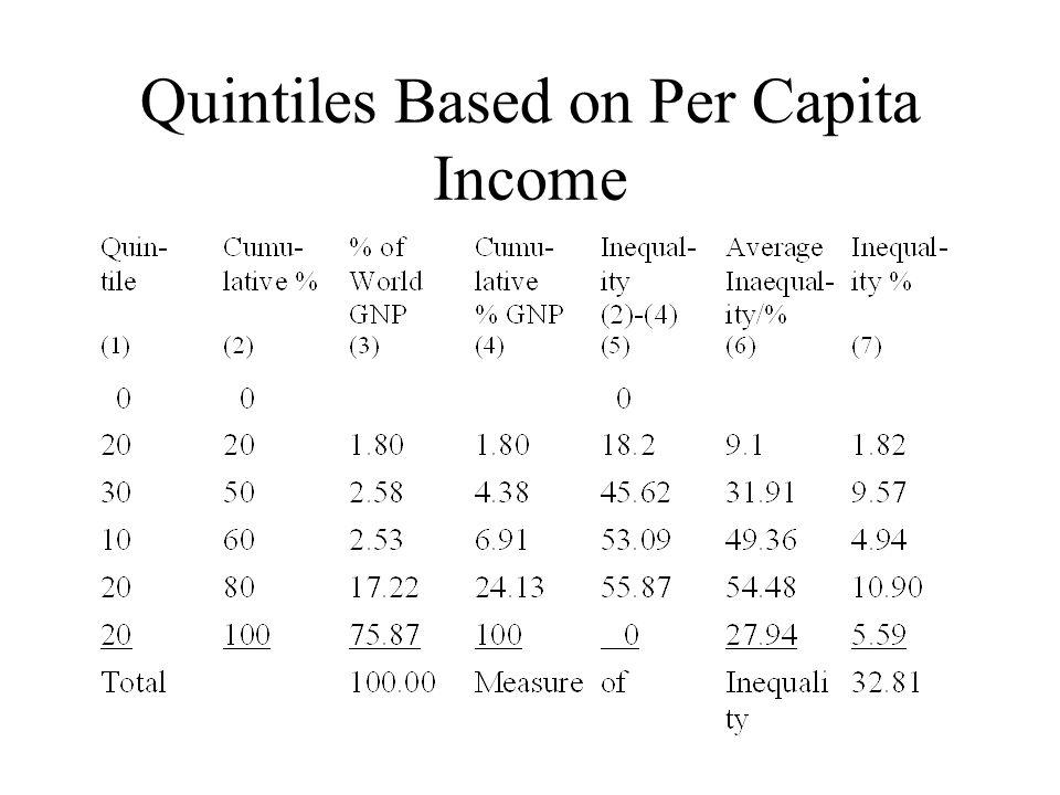 Quintiles Based on Per Capita Income