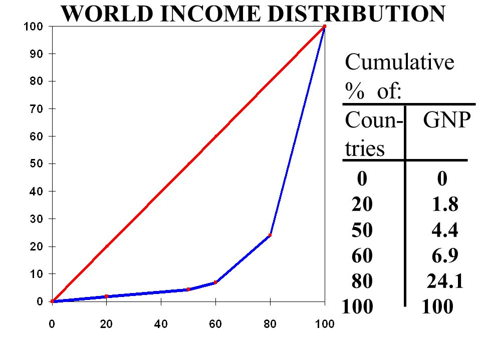 Cumulative % of: Coun- GNP tries 0 0 20 1.8 50 4.4 60 6.9 80 24.1 100 WORLD INCOME DISTRIBUTION