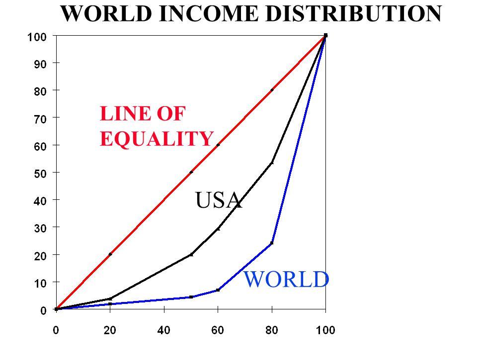 LINE OF EQUALITY USA WORLD