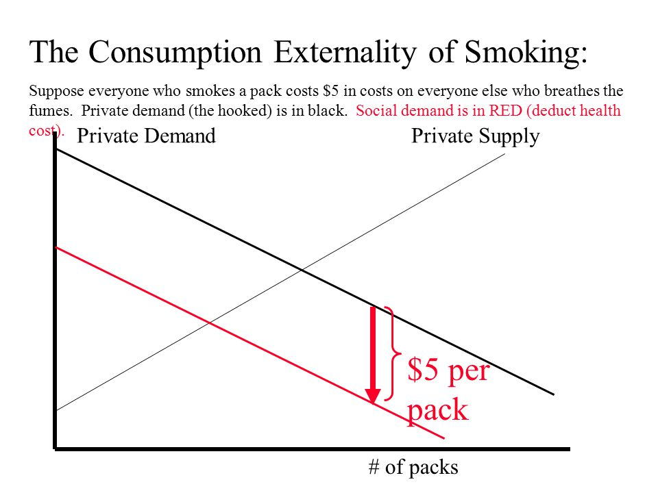 The Consumption Externality of Smoking: Suppose everyone who smokes a pack costs $5 in costs on everyone else who breathes the fumes.