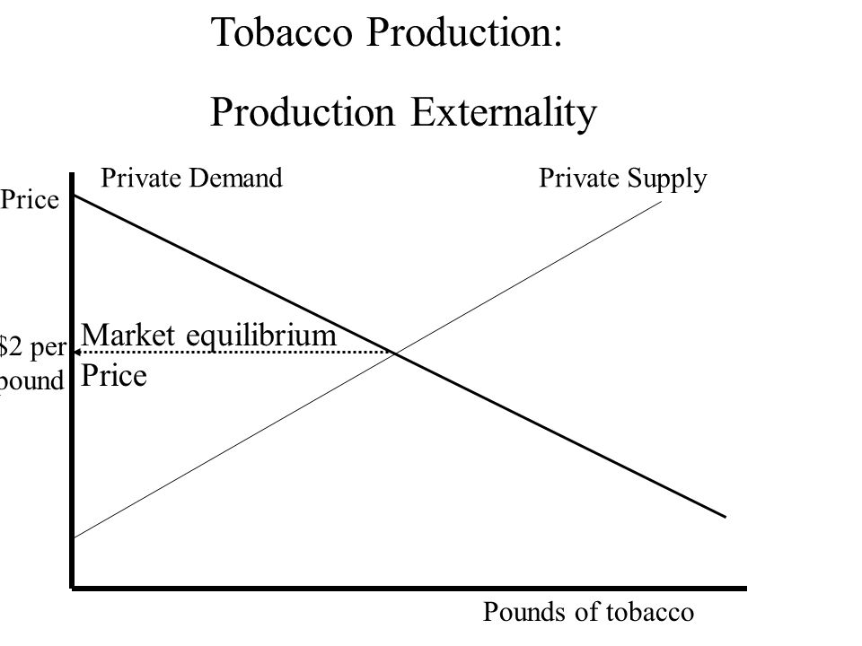 Tobacco Production: Production Externality Private DemandPrivate Supply Pounds of tobacco $2 per pound Price Market equilibrium Price