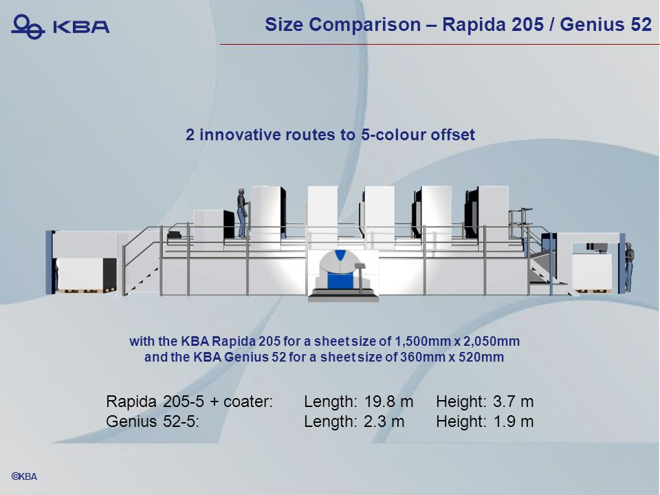  KBA Size Comparison – Rapida 205 / Genius 52 Rapida 205-5 + coater:Length: 19.8 mHeight: 3.7 m Genius 52-5:Length: 2.3 mHeight: 1.9 m 2 innovative routes to 5-colour offset with the KBA Rapida 205 for a sheet size of 1,500mm x 2,050mm and the KBA Genius 52 for a sheet size of 360mm x 520mm