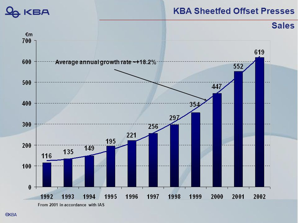  KBA KBA Sheetfed Offset Presses Sales €m Average annual growth rate ~+18.2% From 2001 in accordance with IAS