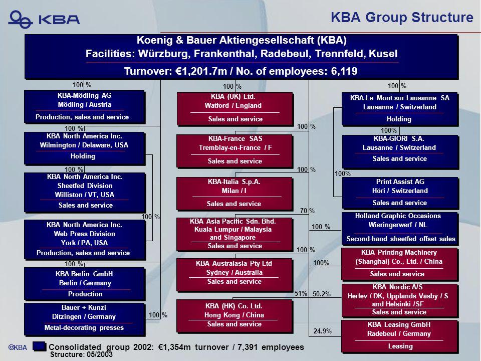  KBA KBA Group Structure KBA (HK) Co.Ltd.