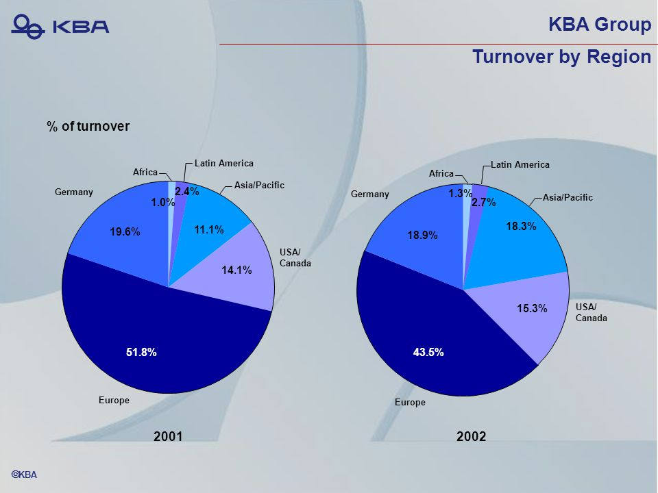  KBA KBA Group Turnover by Region % of turnover 18.3% Europe 43.5% 18.9% 1.3% 20012002 51.8% Germany 19.6% 1.0% 2.4% 11.1% Latin America Asia/Pacific USA/ Canada 14.1% 2.7% 15.3% Africa Europe Germany Latin America Asia/Pacific USA/ Canada Africa