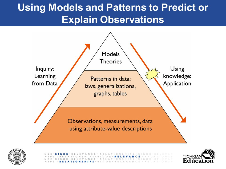 Using Models and Patterns to Predict or Explain Observations