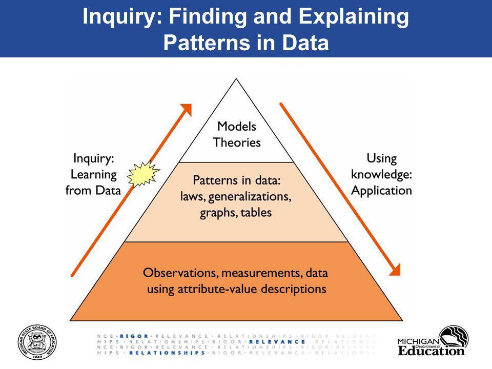 Inquiry: Finding and Explaining Patterns in Data