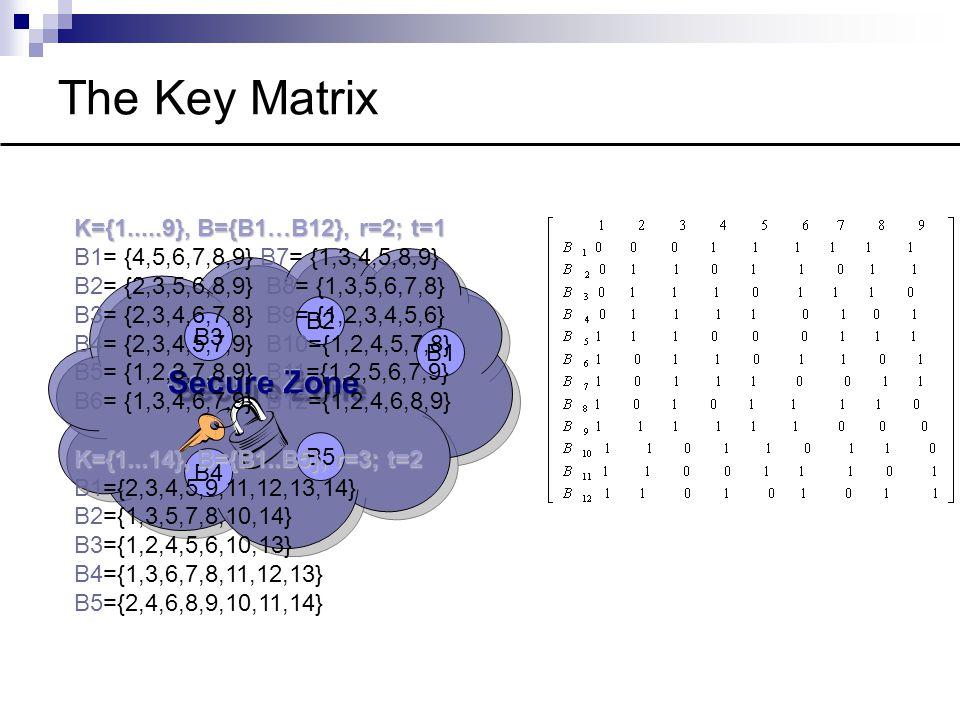 The Key Matrix B2 B1 B3 B5 B4 K={1.....9}, B={B1…B12}, r=2; t=1 B1= {4,5,6,7,8,9} B7= {1,3,4,5,8,9} B2= {2,3,5,6,8,9}B8= {1,3,5,6,7,8} B3= {2,3,4,6,7,8}B9= {1,2,3,4,5,6} B4= {2,3,4,5,7,9}B10={1,2,4,5,7,8} B5= {1,2,3,7,8,9} B11={1,2,5,6,7,9} B6= {1,3,4,6,7,9}B12={1,2,4,6,8,9} K={1...14}, B={B1..B5}, r=3; t=2 B1={2,3,4,5,9,11,12,13,14} B2={1,3,5,7,8,10,14} B3={1,2,4,5,6,10,13} B4={1,3,6,7,8,11,12,13} B5={2,4,6,8,9,10,11,14}