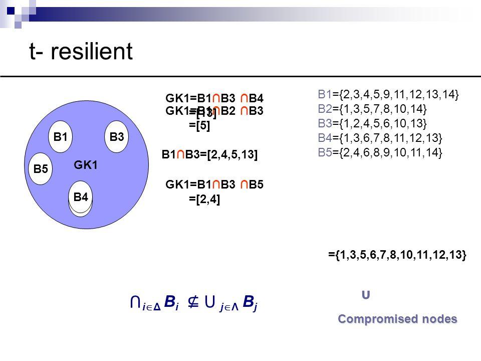 t- resilient GK1 B1 B2 B3 B1={2,3,4,5,9,11,12,13,14} B2={1,3,5,7,8,10,14} B3={1,2,4,5,6,10,13} B4={1,3,6,7,8,11,12,13} B5={2,4,6,8,9,10,11,14} GK1=B1∩B2 ∩B3 =[5] B1∩B3=[2,4,5,13] B4 GK1=B1∩B3 ∩B4 =[13] Compromised nodes B5 GK1=B1∩B3 ∩B5 =[2,4] υ ={1,3,5,6,7,8,10,11,12,13} ⋂ i  Δ B i ⊈ ⋃ j  Λ B j