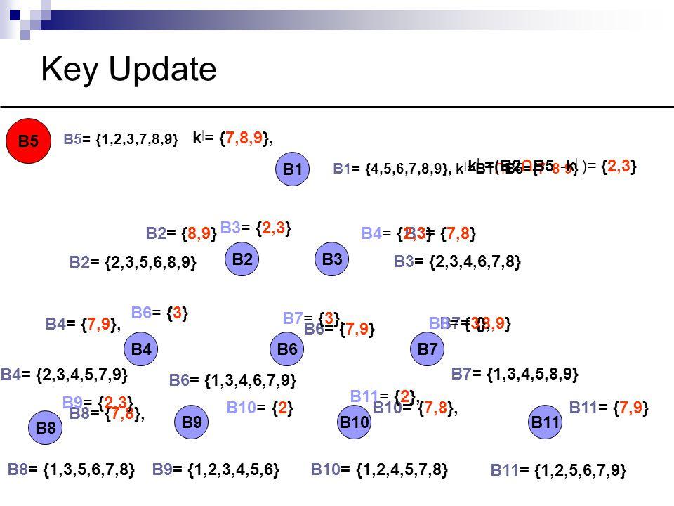 Key Update B5= {1,2,3,7,8,9} B1 B3B2 B4B7B6 B8 B9B10B11 B5 B1= {4,5,6,7,8,9}, k | =B1∩B5={7 8 9} B2= {2,3,5,6,8,9} B3= {2,3,4,6,7,8} B7= {1,3,4,5,8,9} B11= {1,2,5,6,7,9} B10= {1,2,4,5,7,8}B9= {1,2,3,4,5,6}B8= {1,3,5,6,7,8} B4= {2,3,4,5,7,9} B6= {1,3,4,6,7,9} B2= {8,9}B3= {7,8} B4= {7,9}, B6= {7,9} B7= {8,9} B8= {7,8}, B10= {7,8},B11= {7,9} k | = {7,8,9}, k | =(B2∩B5 -k | )= {2,3} B3= {2,3} B4= {2,3} B6= {3} B7= {3}, B8= {3}, B9= {2,3} B10= {2} B11= {2},