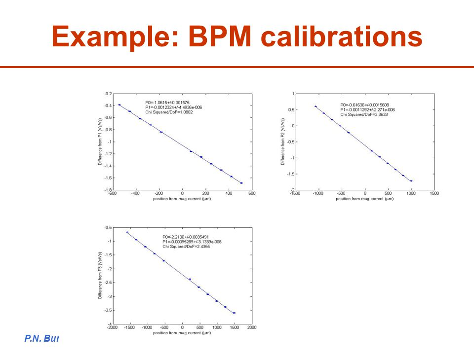 P.N. Burrows ATF2 Project Meeting, KEK, 14/12/0916 Example: BPM calibrations
