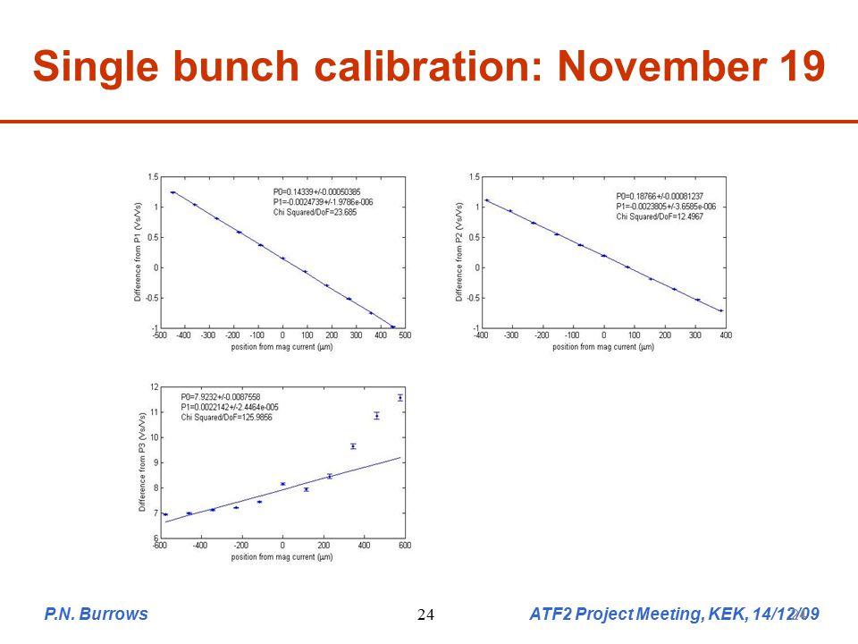 P.N. Burrows ATF2 Project Meeting, KEK, 14/12/0924 Single bunch calibration: November 19 24