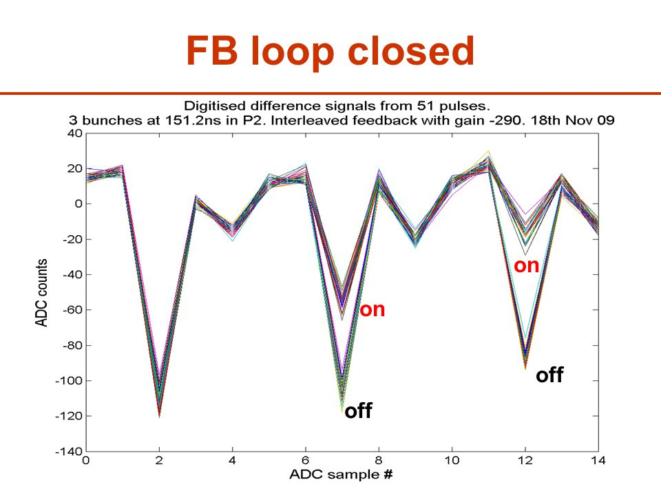 2Ben Constance27 th November 2009 FB loop closed off on