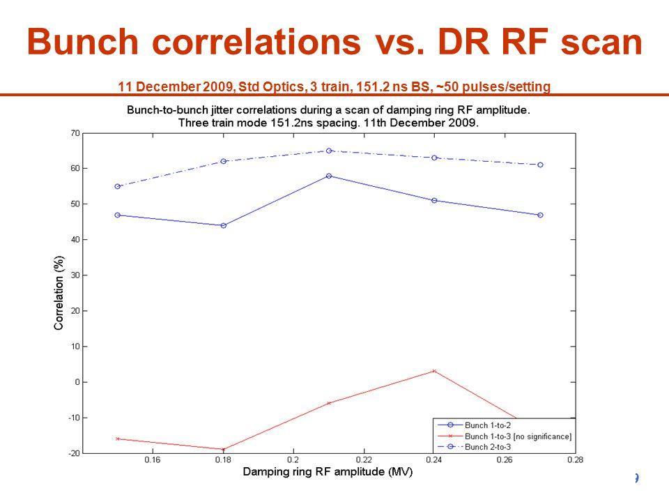 P.N. Burrows ATF2 Project Meeting, KEK, 14/12/09 Bunch correlations vs.