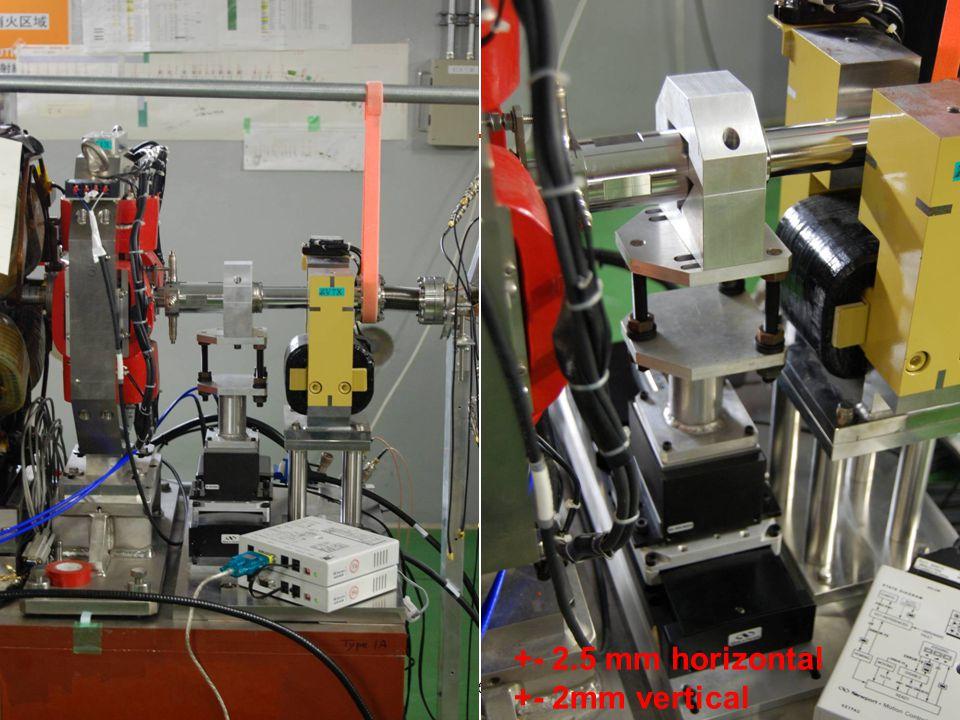 P.N. Burrows ATF2 Project Meeting, KEK, 14/12/0946 +- 2.5 mm horizontal +- 2mm vertical