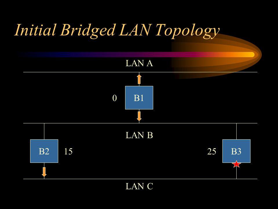 15 Initial Bridged LAN Topology B3 B1 B2 LAN A LAN C LAN B 0 25
