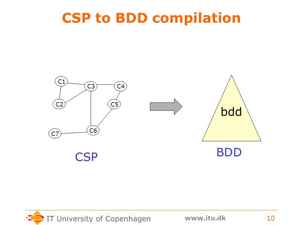 www.itu.dk 10 CSP to BDD compilation C1 C2 C3C4 C5 C6 C7 bdd CSP BDD