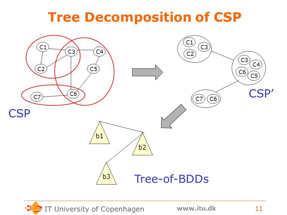 www.itu.dk 11 Tree Decomposition of CSP C1 C2 C3C4 C5 C6 C7 C1 C2 C3 C4 C5 C6 C7 C3 C6 CSP CSP' b1b2b3 Tree-of-BDDs