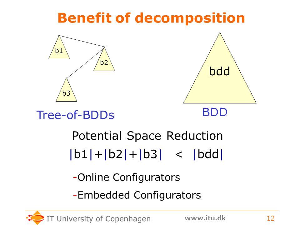 www.itu.dk 12 Benefit of decomposition BDD b1b2b3 bdd Tree-of-BDDs |b1|+|b2|+|b3| < |bdd| Potential Space Reduction -Online Configurators -Embedded Configurators