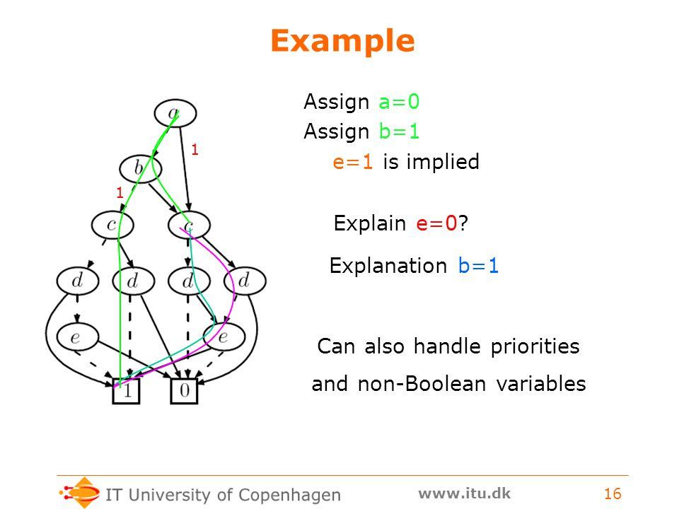www.itu.dk 16 Example Assign a=0 Assign b=1 e=1 is implied Explain e=0.