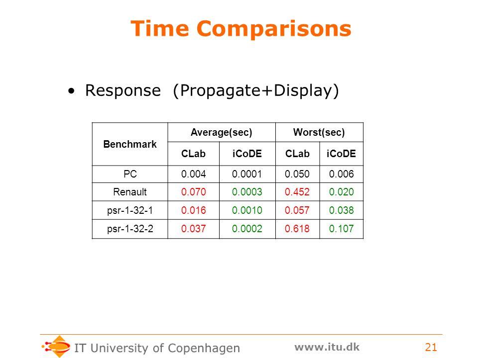 www.itu.dk 21 Time Comparisons Response (Propagate+Display) Benchmark Average(sec)Worst(sec) CLabiCoDECLabiCoDE PC0.0040.00010.0500.006 Renault0.0700.00030.4520.020 psr-1-32-10.0160.00100.0570.038 psr-1-32-20.0370.00020.6180.107