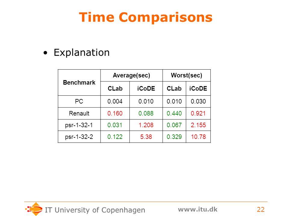 www.itu.dk 22 Time Comparisons Explanation Benchmark Average(sec)Worst(sec) CLabiCoDECLabiCoDE PC0.0040.010 0.030 Renault0.1600.0880.4400.921 psr-1-32-10.0311.2080.0672.155 psr-1-32-20.1225.380.32910.78