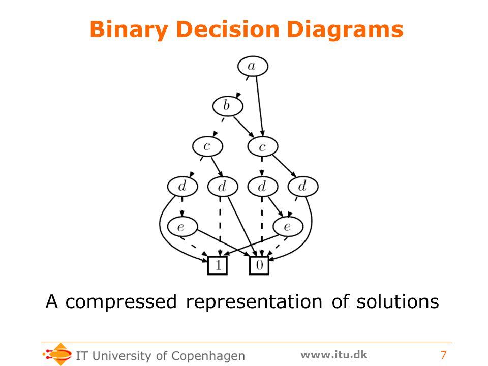 www.itu.dk 7 Binary Decision Diagrams A compressed representation of solutions