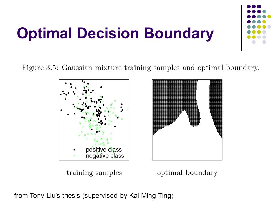 Optimal Decision Boundary from Tony Liu's thesis (supervised by Kai Ming Ting)