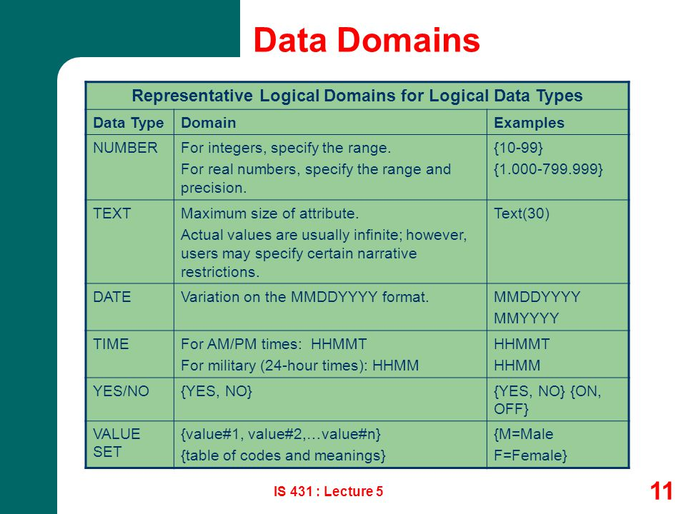 IS 431 : Lecture 5 11 Data Domains Representative Logical Domains for Logical Data Types Data TypeDomainExamples NUMBERFor integers, specify the range