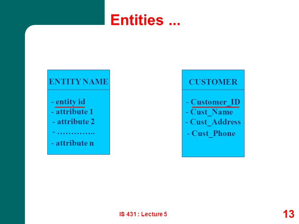 IS 431 : Lecture 5 13 Entities... ENTITY NAME - entity id - attribute 1 - attribute 2 - ………….. - attribute n CUSTOMER - Customer_ID - Cust_Name - Cust