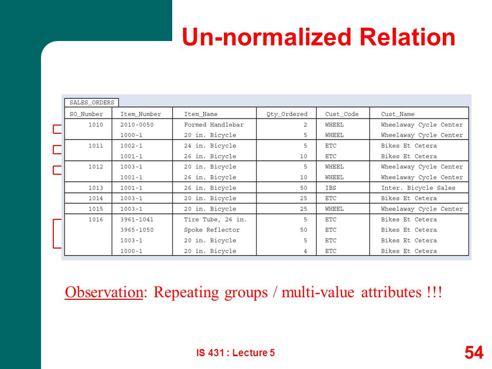 Un-normalized Relation IS 431 : Lecture 5 54 Observation: Repeating groups / multi-value attributes !!!