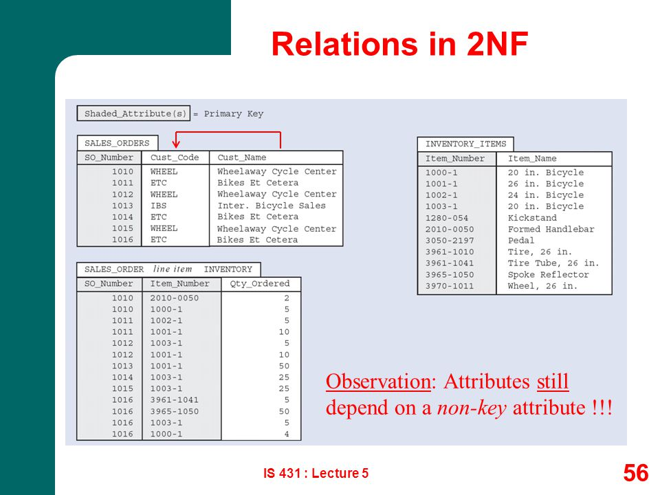 Relations in 2NF IS 431 : Lecture 5 56 Observation: Attributes still depend on a non-key attribute !!!