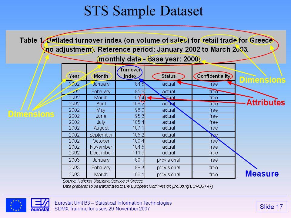 Slide 17 Eurostat Unit B3 – Statistical Information Technologies SDMX Training for users 29 November 2007 STS Sample Dataset Dimensions Measure Attrib