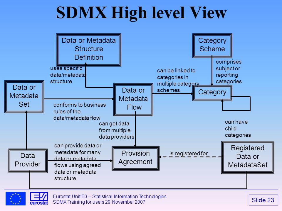 Slide 23 Eurostat Unit B3 – Statistical Information Technologies SDMX Training for users 29 November 2007 SDMX High level View Category Scheme Data or