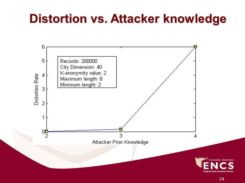 24 Distortion vs. Attacker knowledge