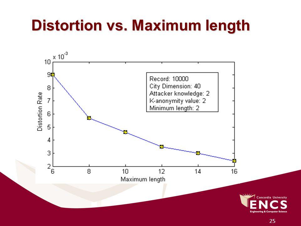 25 Distortion vs. Maximum length