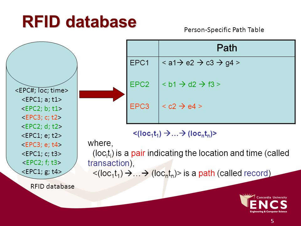 5 RFID database Path EPC1 EPC2 EPC3 Person-Specific Path Table RFID database where, (loc i t i ) is a pair indicating the location and time (called transaction), is a path (called record)