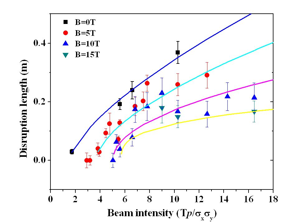 x : Beam intensity y : Magnetic field z : Disruption length Number of Points31 Degrees of Freedom24 Reduced Chi-Sqr1.67277 Residual Sum of Squares40.14647 Adj.