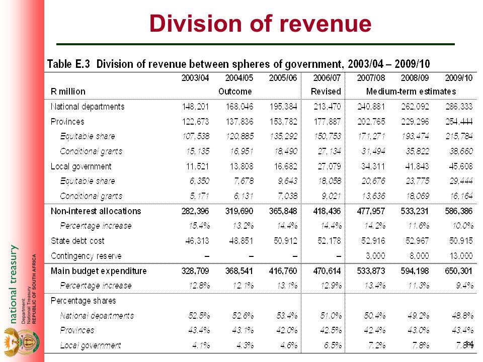 14 Division of revenue
