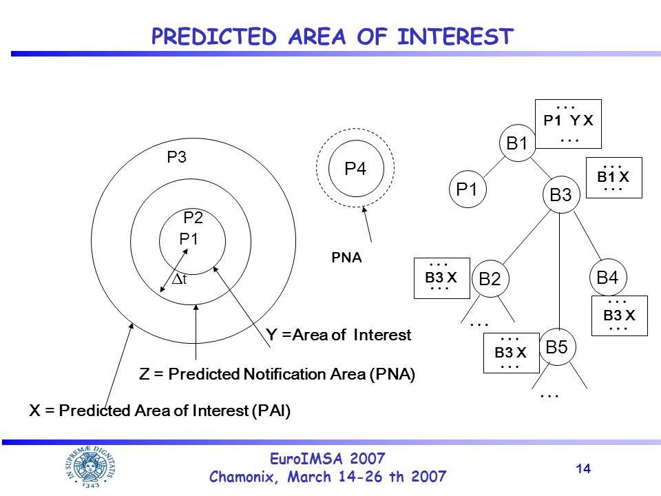 14 EuroIMSA 2007 Chamonix, March 14-26 th 2007 PREDICTED AREA OF INTEREST Y =Area of Interest Z = Predicted Notification Area (PNA) X = Predicted Area of Interest (PAI) P4 PNA B1 P1 B2 B3 B4 B5 … … P1 Y X B1 X B3 X … … … … … … … … … … P1 tt P3 P2
