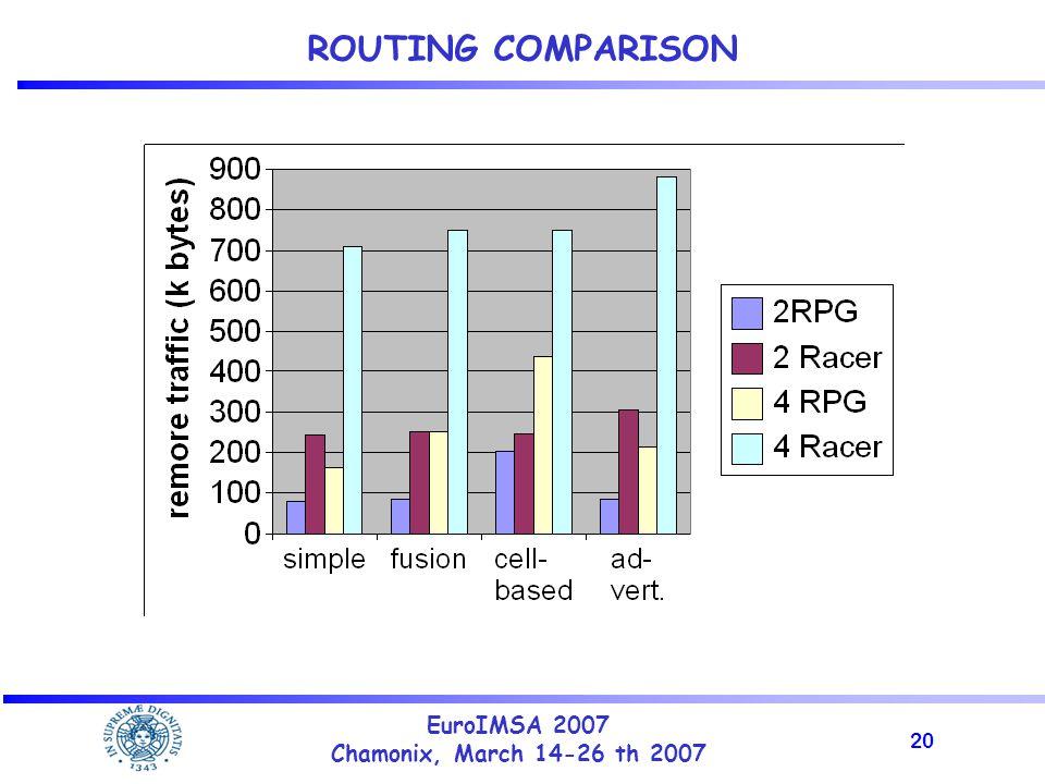 20 EuroIMSA 2007 Chamonix, March 14-26 th 2007 ROUTING COMPARISON