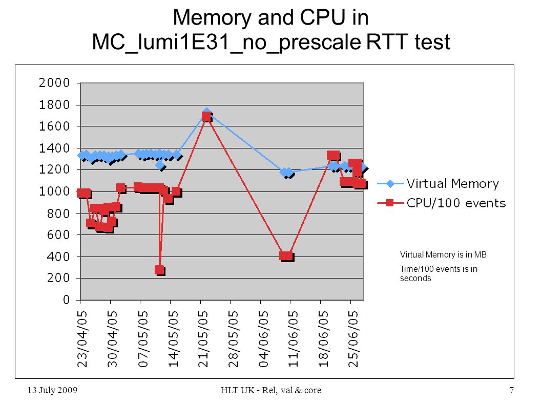 13 July 2009HLT UK - Rel, val & core7 Memory and CPU in MC_lumi1E31_no_prescale RTT test Virtual Memory is in MB Time/100 events is in seconds