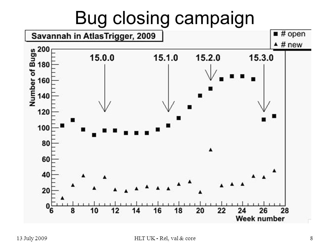 13 July 2009HLT UK - Rel, val & core8 Bug closing campaign