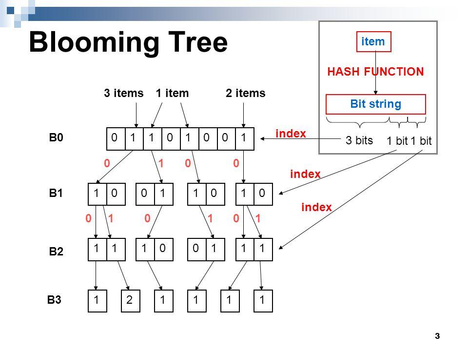 14 Outline Blooming Tree  Lookup  Insert  Delete Optimized Blooming Tree  Lookup  Insert  Delete Simulations