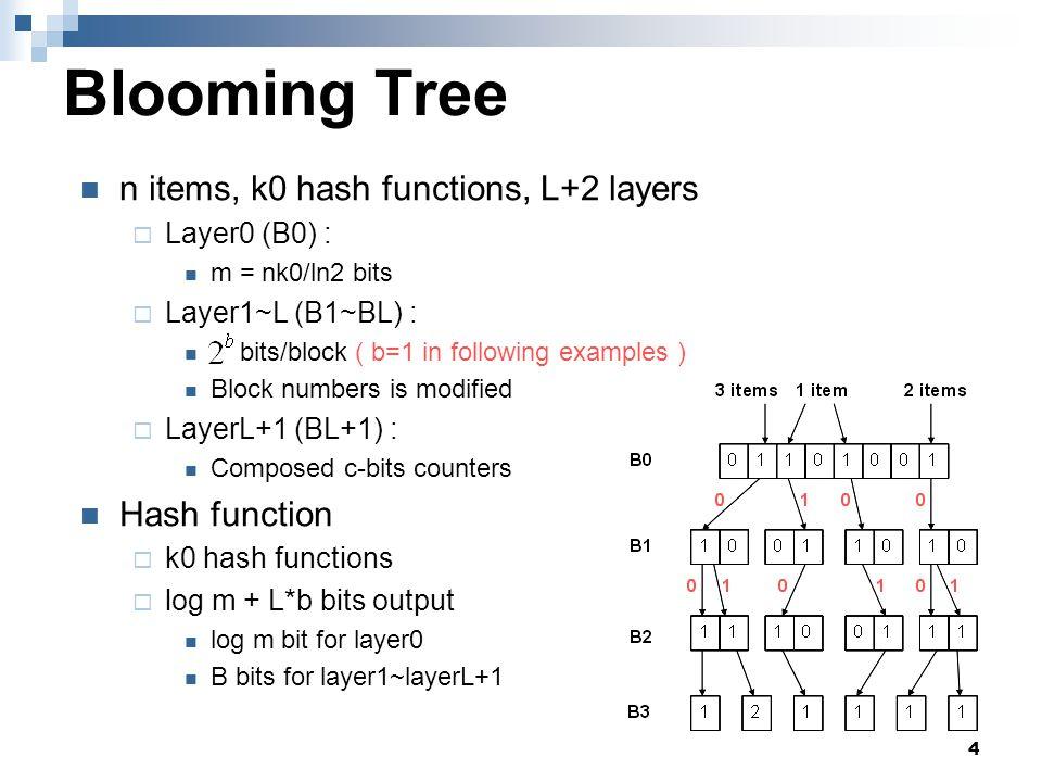 15 Optimized Blooming Tree B0 B1 B2 B3 11110000 1211 1 00 10 00 0 1111 01 11 1100 01 3 items 2 items 1 item 01 10 0011 bitmap Hash substrings 11