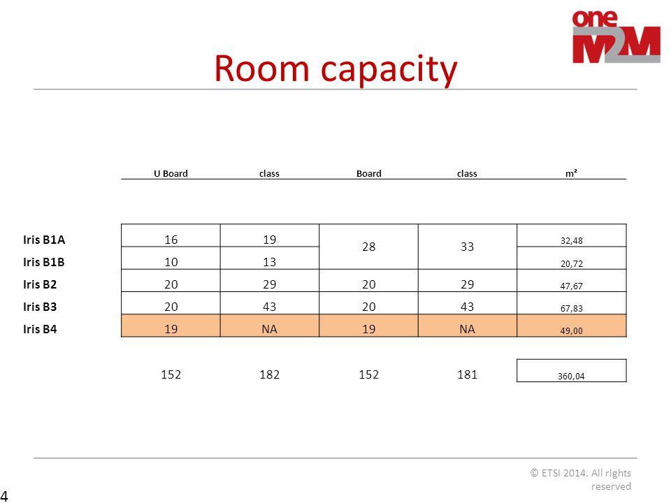 Room capacity © ETSI 2014.